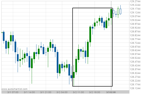 You are currently viewing Big Movement EUR/JPY