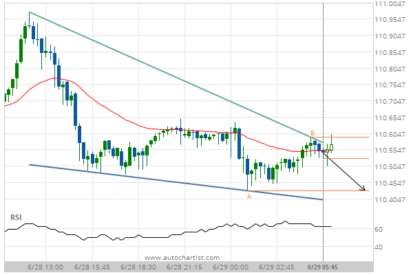 You are currently viewing USD/JPY Target Level: 110.4300