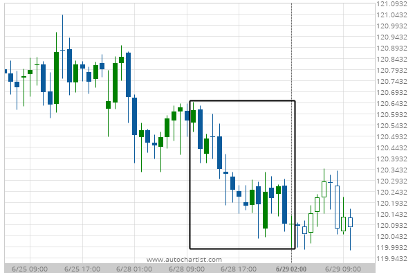 You are currently viewing Big Movement CHF/JPY
