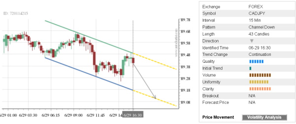 You are currently viewing Trade of the Day: CAD/JPY
