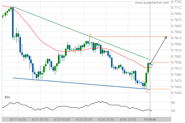 You are currently viewing AUD/USD Target Level: 0.7617
