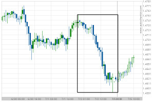Read more about the article Big Movement EUR/CAD