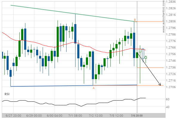 You are currently viewing GBP/CHF Target Level: 1.2708