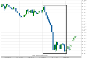 Read more about the article Big Movement CAD/JPY