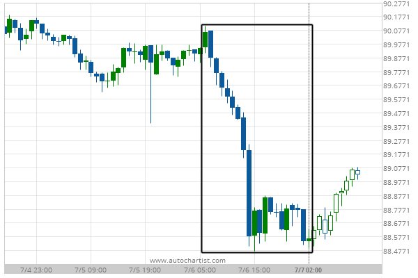 You are currently viewing Big Movement CAD/JPY