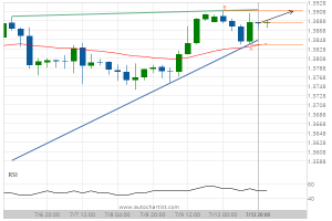 Read more about the article GBP/USD Target Level: 1.3910
