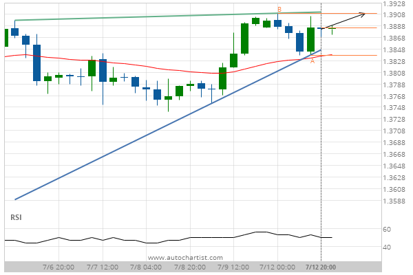 You are currently viewing GBP/USD Target Level: 1.3910