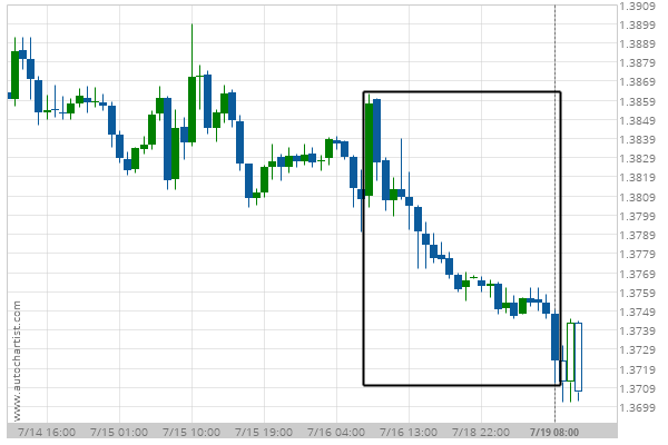 You are currently viewing Big Movement GBP/USD