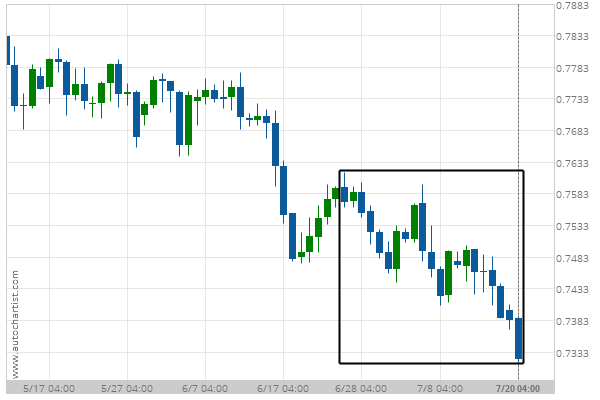 You are currently viewing Big Movement AUD/USD