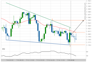 Read more about the article EUR/USD Target Level: 1.1851