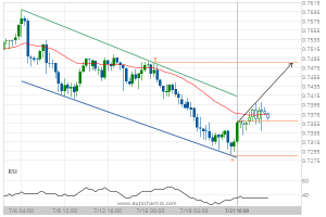 Read more about the article AUD/USD Target Level: 0.7485