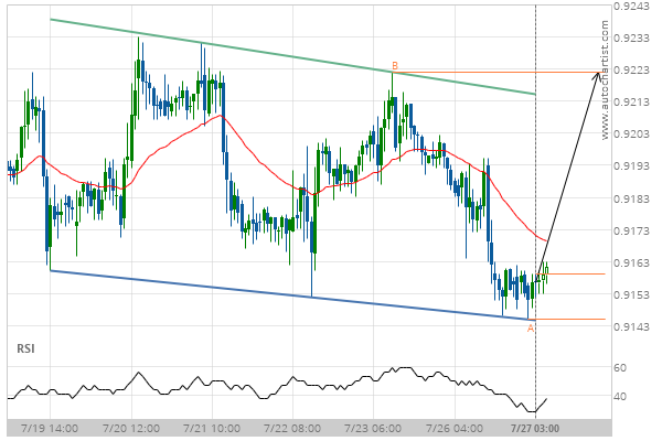 You are currently viewing USD/CHF Target Level: 0.9222