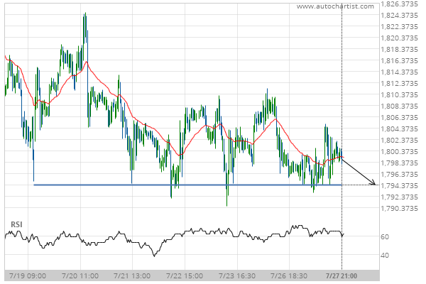 You are currently viewing XAU/USD Target Level: 1794.3000