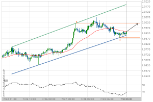 Read more about the article GBP/NZD Target Level: 2.0012
