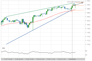 Read more about the article EUR/USD Target Level: 1.1891