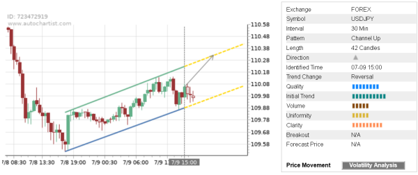 You are currently viewing Trade of the Day: USD/JPY
