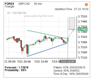 Read more about the article Trade of the Day: GBP/CAD