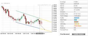 Read more about the article Trade of the Day: EUR/CHF