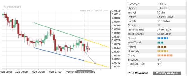 You are currently viewing Trade of the Day: EUR/CHF