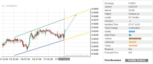 You are currently viewing Trade of the Day: USD/CHF